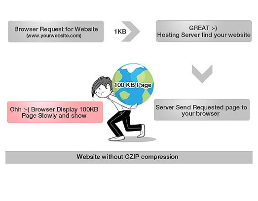 gzip-compression-article