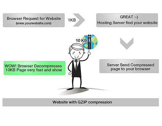 gzip-compression-article2