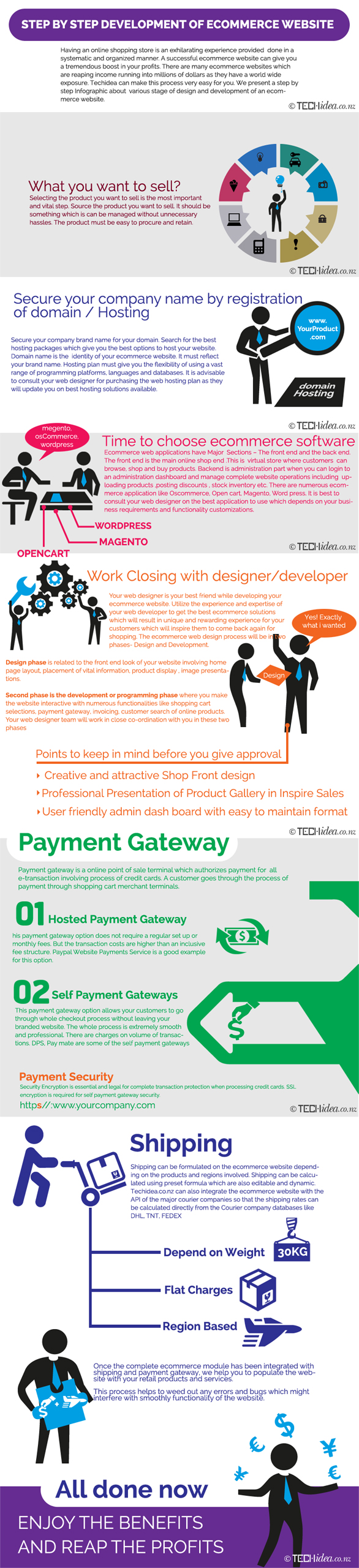 creative infographic for eCommerce website development