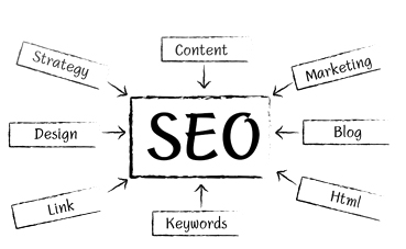 SEO- Planning and Implementing