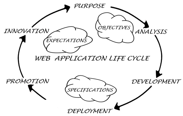 Web Design and Development Life Cycle