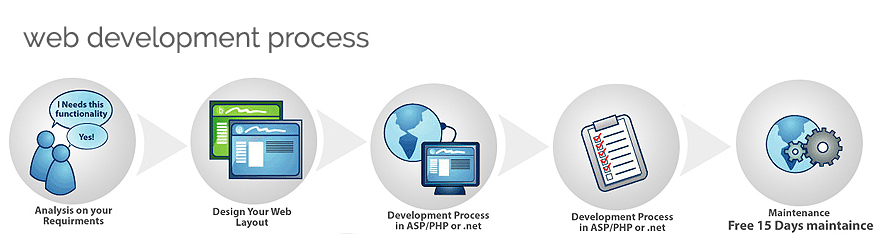 Phases of web development process